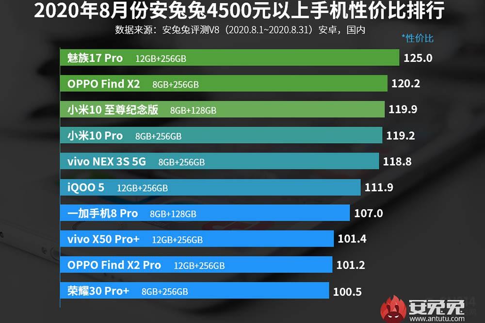 谁才是性价比之王?盘点高性价比的5G手机