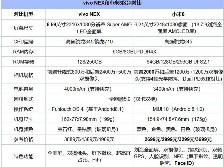 小米8透明探索版和vivo NEX对比 你买谁?