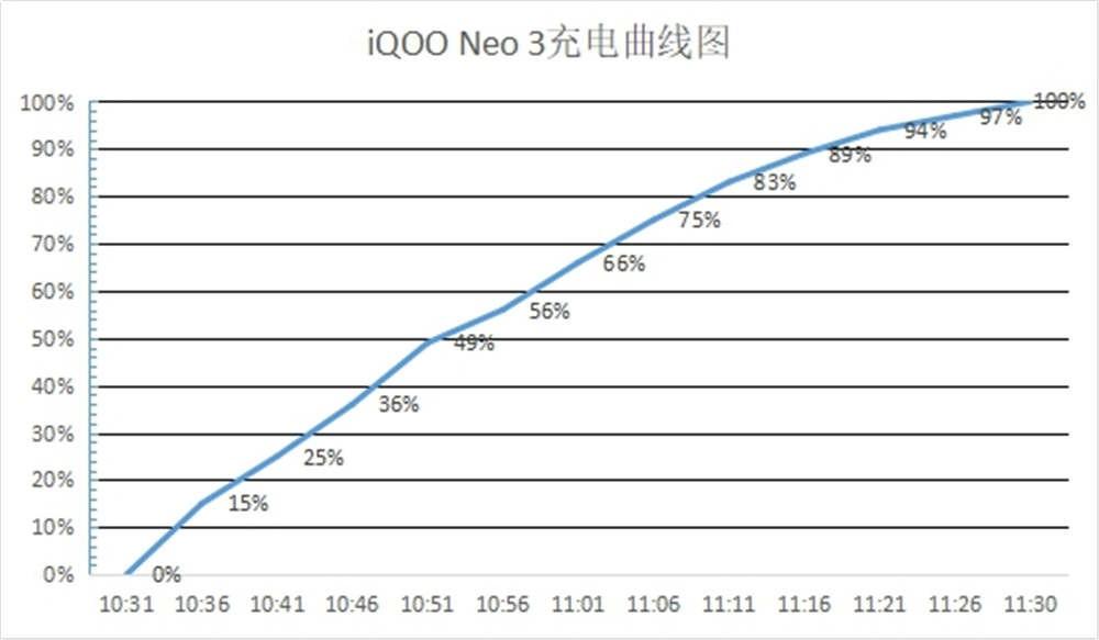 拒绝电量焦虑 iQOO Neo3给你长续航体验
