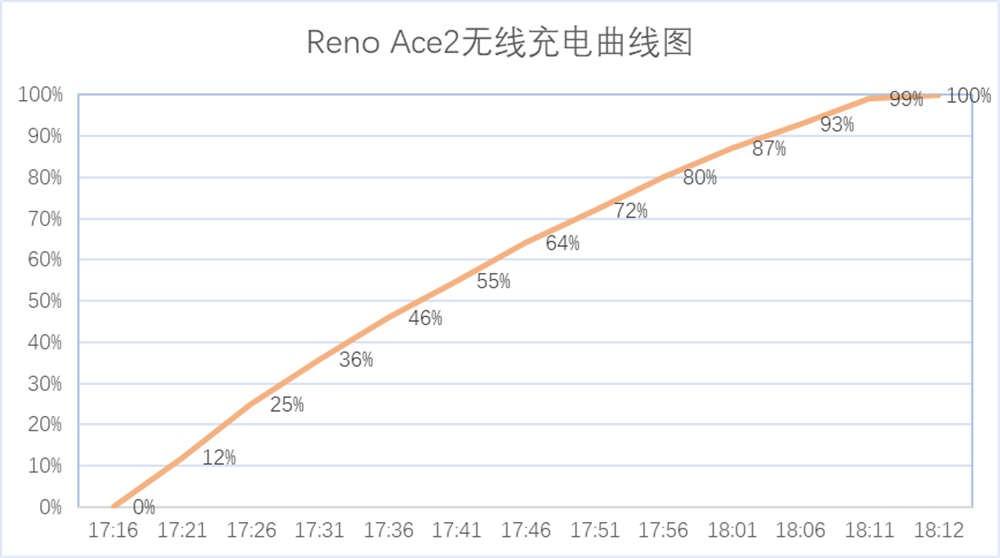 "OPPO Reno Ace2 一只每天只想""冲""的怪兽"