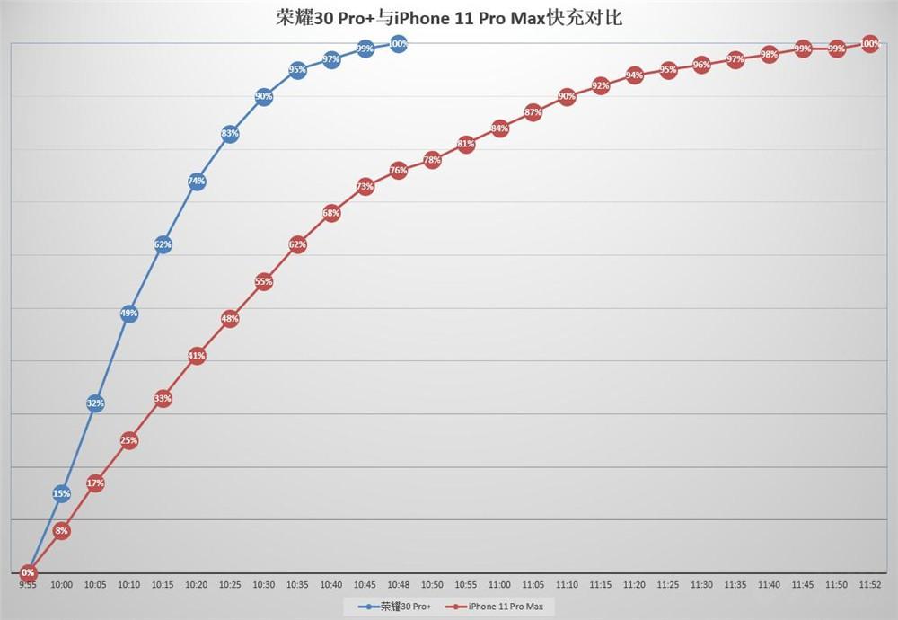 最强iPhone续航如何?我们做了个对比测试
