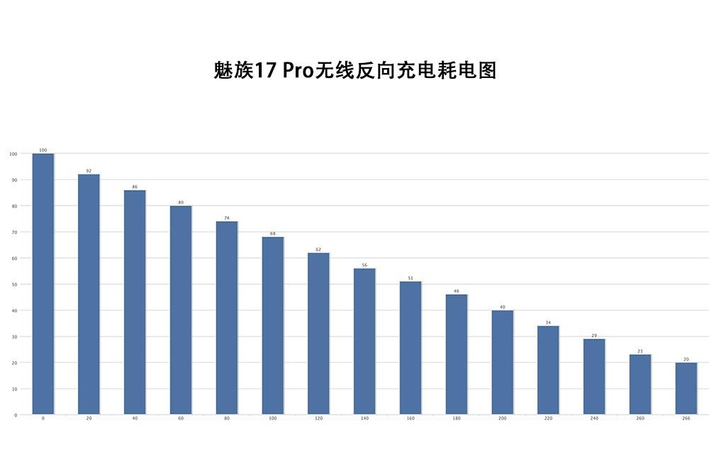 魅族17 Pro反向充电测试 转化率低到感人