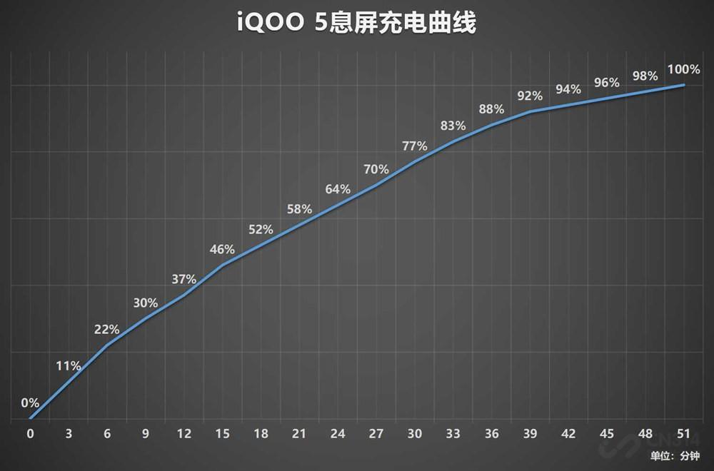 使用iQOO 5近20天 不光有惊喜也有失望!