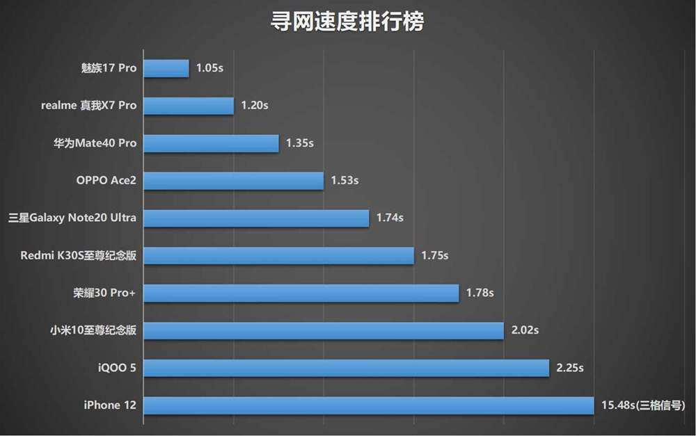 十部手机网速信号测试 谁是最后的王者?