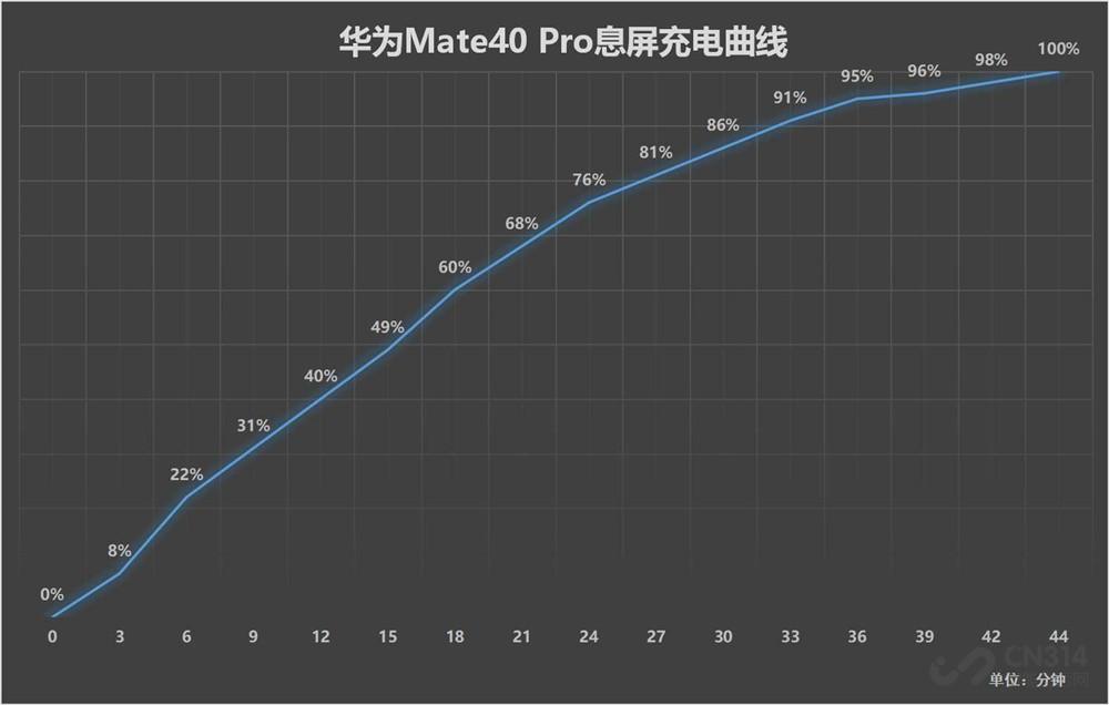 华为Mate40 Pro体验评测 确实比苹果好用