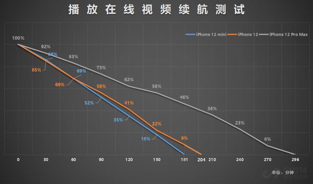 iPhone 12系列续航横评 mini功耗让人意外