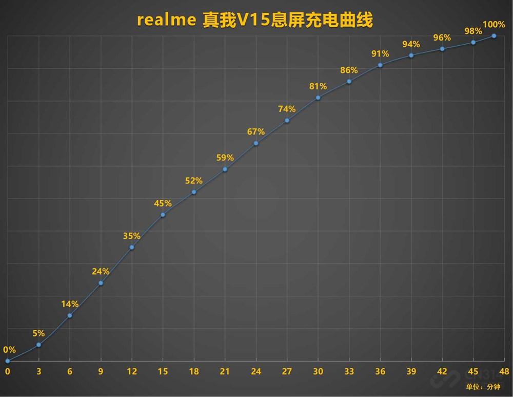 """50W闪充 国潮""""锦鲤""""realme 真我V15评测"""