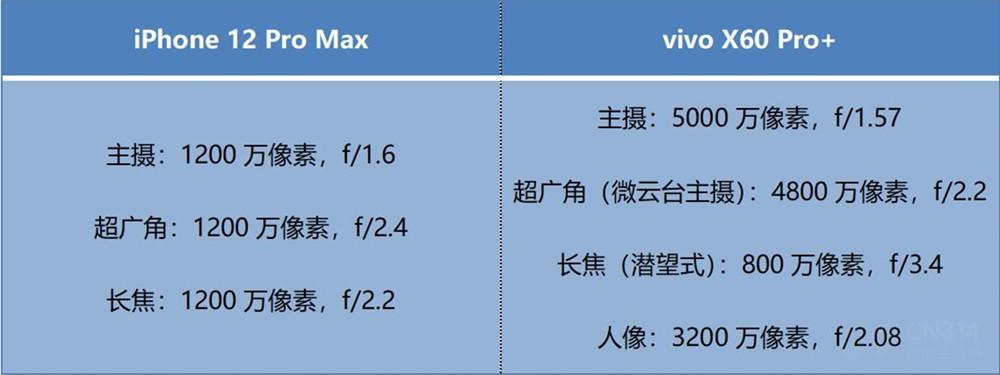 打卡重庆夜景 最贵苹果赶不上五千的vivo