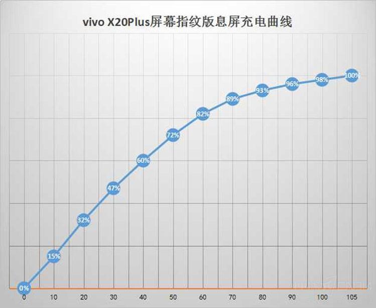 vivo新机全方位评测 惊喜不只是屏幕解锁