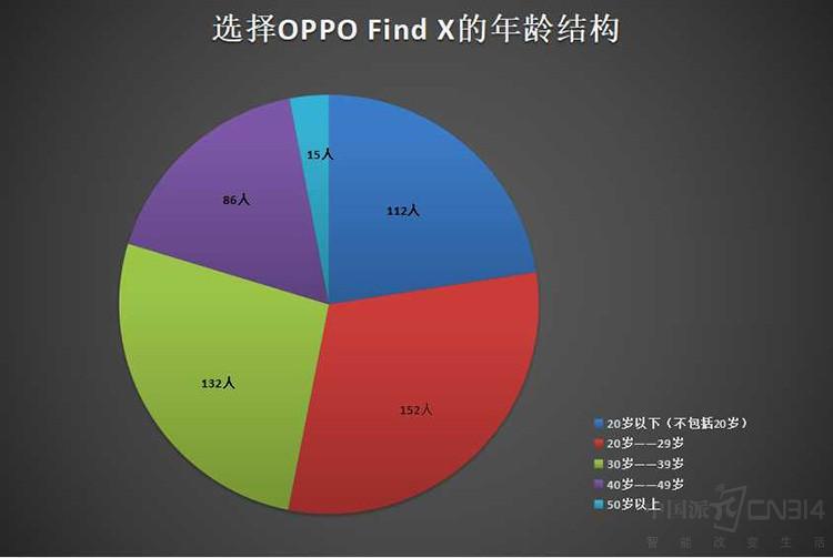 针尖对麦芒 OPPO Find X、vivo NEX对比