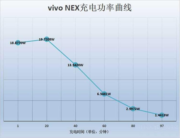 当概念机变成了量产机 vivo NEX深度评测
