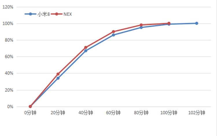 小米8对比vivo NEX 全面屏游戏续航哪家强