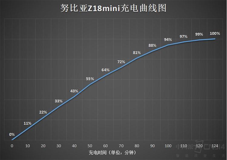 年轻旗舰 小钢炮努比亚Z18mini专业评测