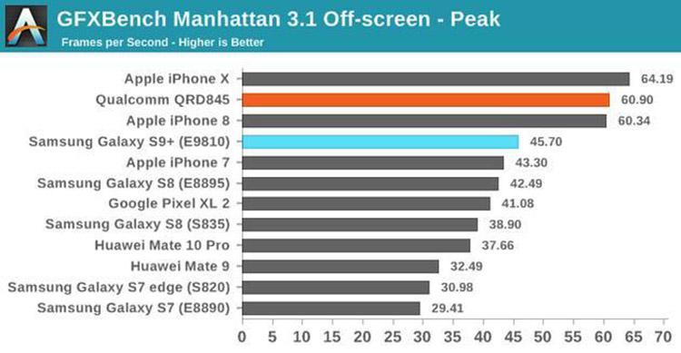 三星S9和iPhone X谁好? 对比一下就知道