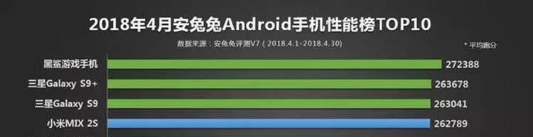 全面屏3.0跑分超28万 堪称安卓性能最强