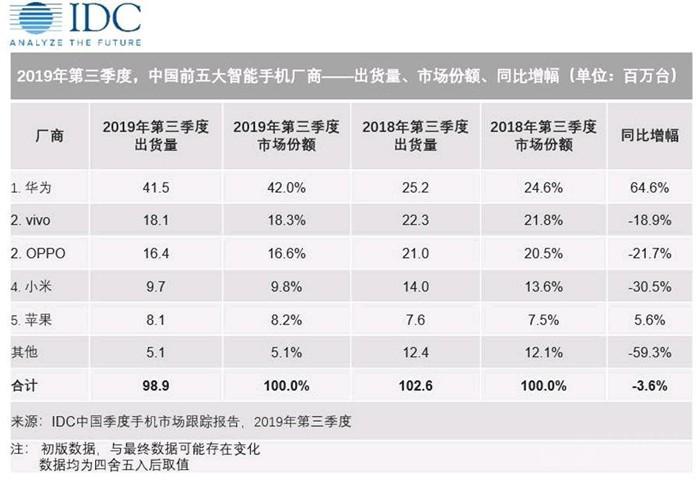 第三季度手机销量公布 华为凭什么占42%?