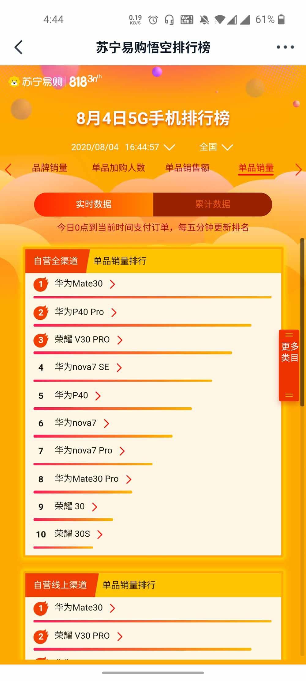 苏宁818手机销量悟空榜 5G竟然卖不赢4G