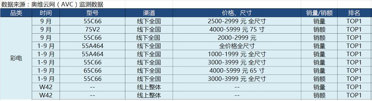 奥维云网:TCL电视线上销量销额双料第一