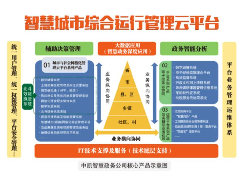 中凯智慧政务城市服务云平台