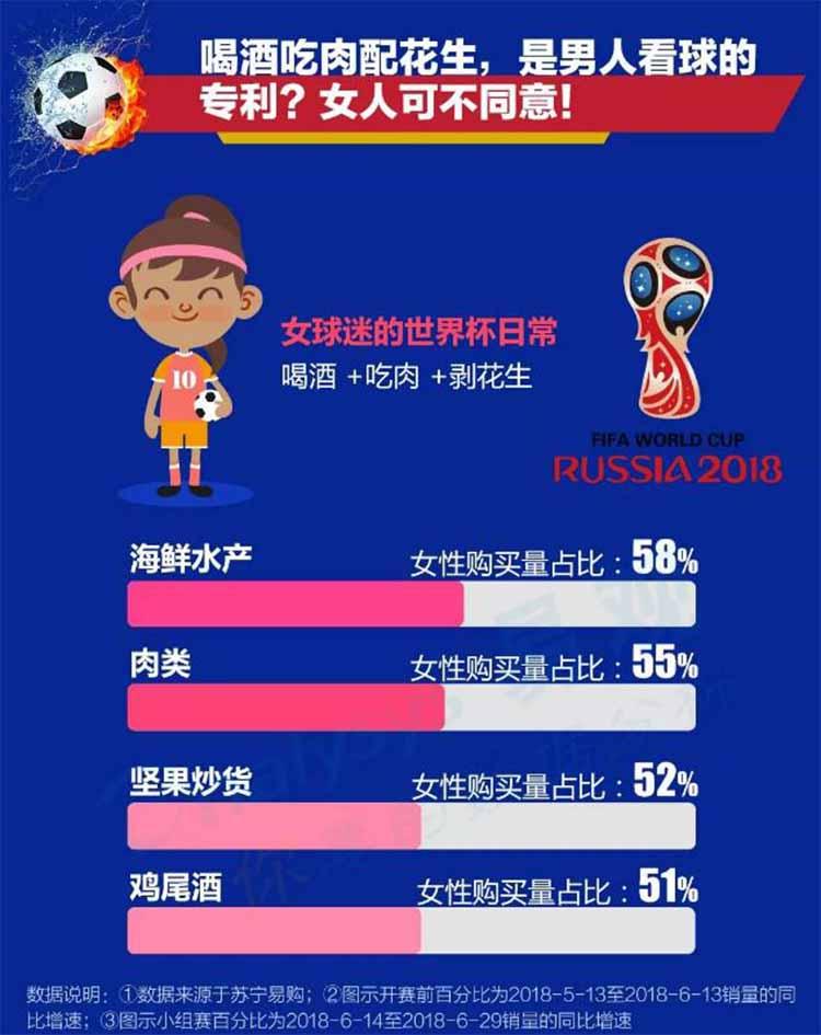 世界杯狂欢的不只男性 女性参与度也很高