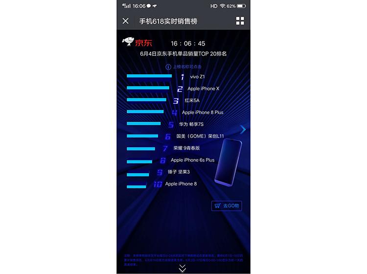 vivo Z1首销捷报频传,三大电商均获双冠