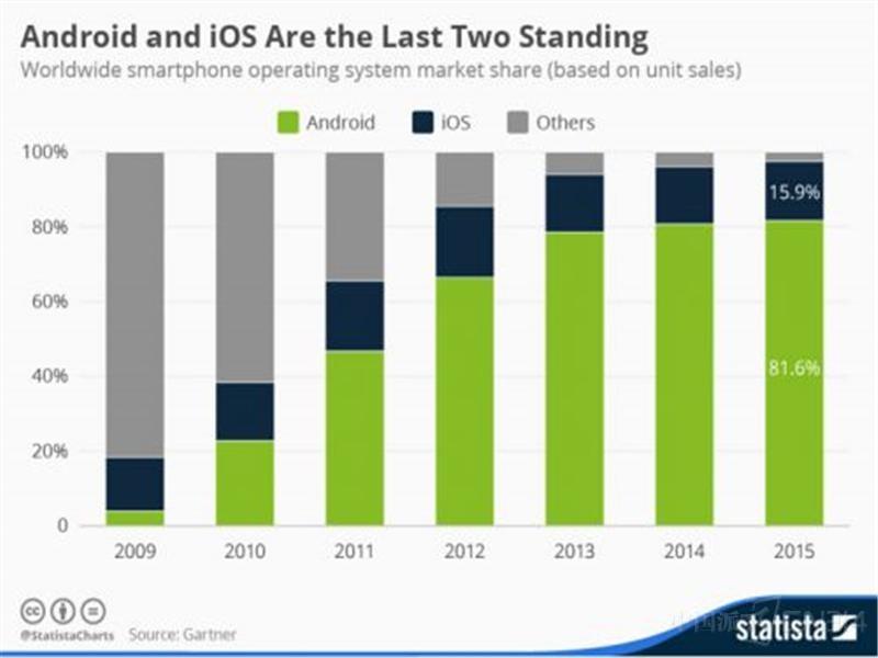 Android与IOS占据大部分市场份额